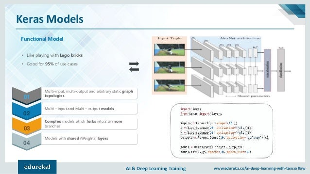 AI & Deep Learning Training www.edureka.co/ai-deep-learning-with-tensorflow Keras Models Functional Model • Like playing w...