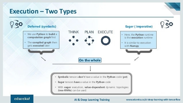 AI & Deep Learning Training www.edureka.co/ai-deep-learning-with-tensorflow Execution – Two Types Deferred (symbolic) • We...