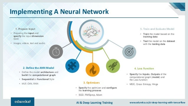 AI & Deep Learning Training www.edureka.co/ai-deep-learning-with-tensorflow Implementing A Neural Network 1. Prepare Input...