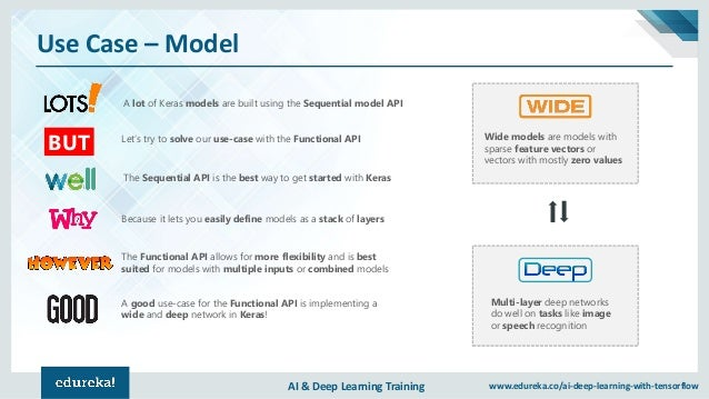 AI & Deep Learning Training www.edureka.co/ai-deep-learning-with-tensorflow Use Case – Model A good use-case for the Funct...
