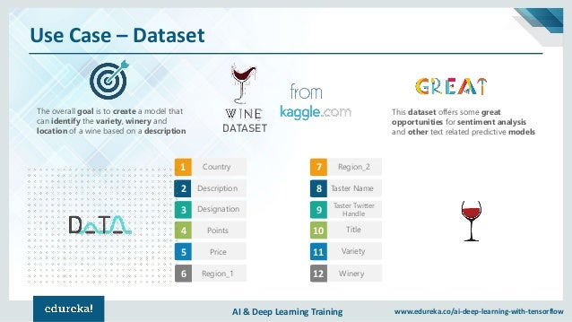 AI & Deep Learning Training www.edureka.co/ai-deep-learning-with-tensorflow Use Case – Dataset DATASET Country1 2 Descript...