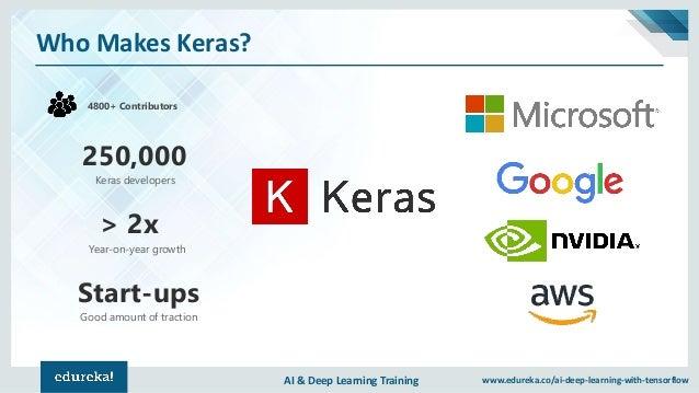 AI & Deep Learning Training www.edureka.co/ai-deep-learning-with-tensorflow Who Makes Keras? 4800+ Contributors 250,000 Ke...