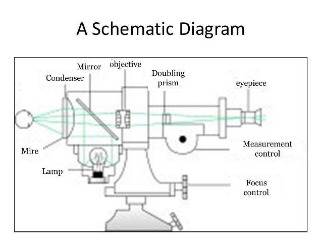 Keratometer and keratometry