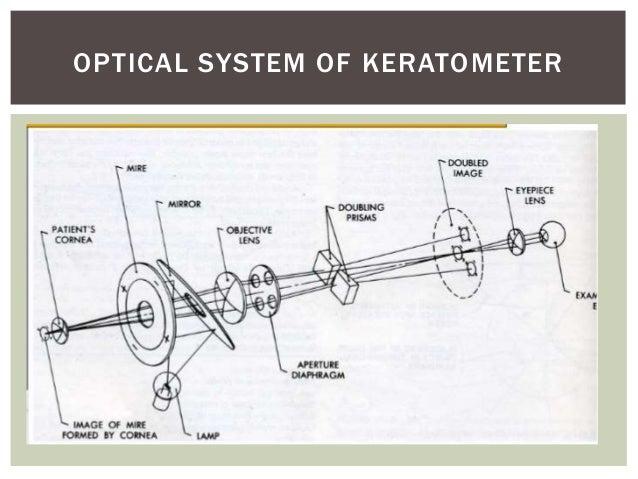 Keratometry & autorefraction