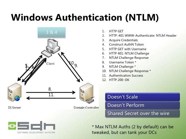 ComparingNtlm and Kerberos<br />