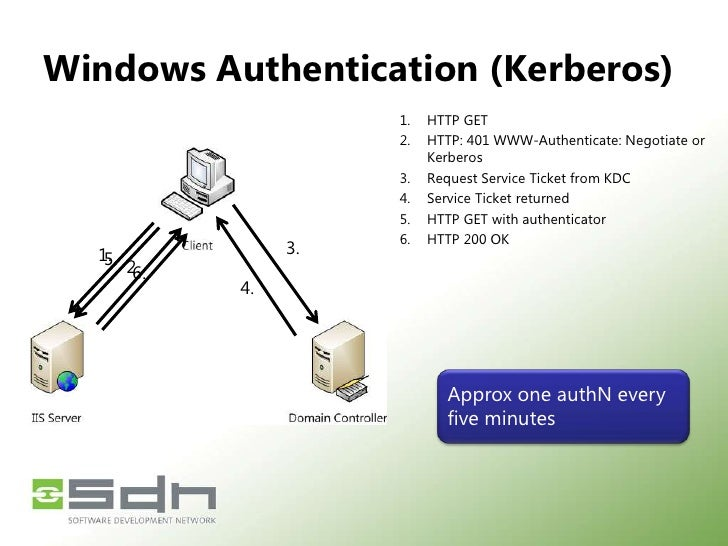 Windows Authentication (NTLM)<br />3 & 4<br />HTTP GET<br />HTTP: 401 WWW-Authenticate: NTLM Header<br />Acquire Credentia...
