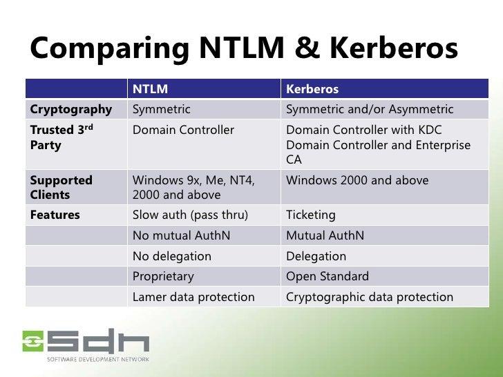 Windows Authentication (Kerberos)<br />HTTP GET<br />HTTP: 401 WWW-Authenticate: Negotiate orKerberos<br />Request Service...