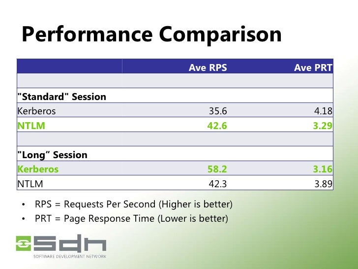 Performance & Scalability<br />More RPS *can* be possible<br />due to dramatically less AuthN round trips<br />Primarily f...