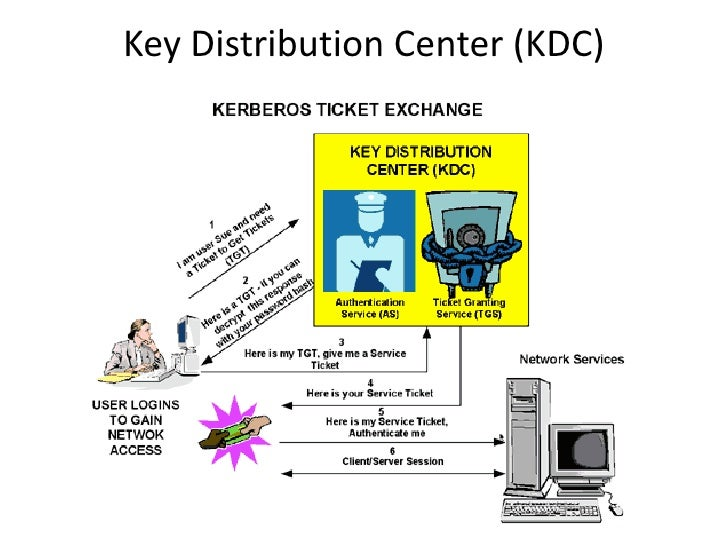 Authentication applications the kerberos protocol standard ppt.