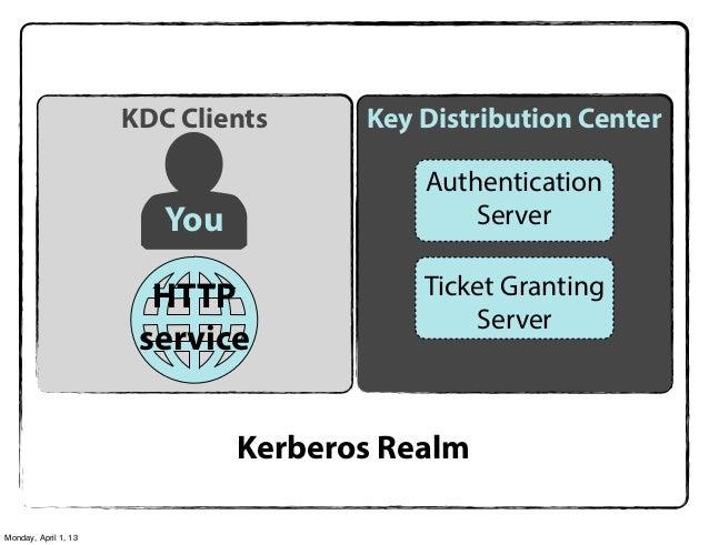 KDC Clients     Key Distribution Center                                          Authentication                         Yo...