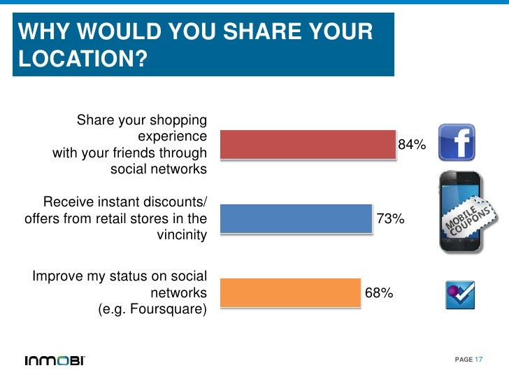 WHY WOULD YOU SHARE YOURLOCATION?        Share your shopping                   experience                                 ...