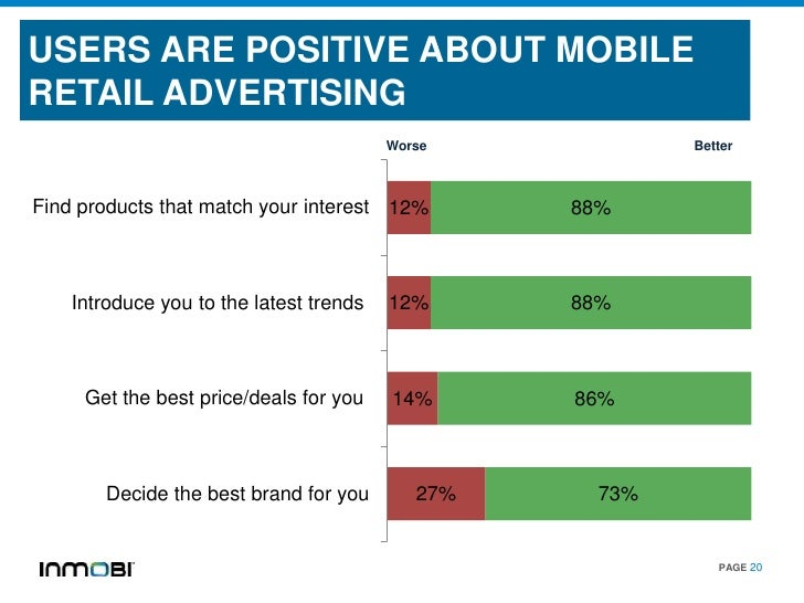USERS ARE POSITIVE ABOUT MOBILERETAIL ADVERTISING                                         Worse            BetterFind prod...