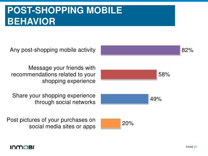 POST-SHOPPING MOBILEBEHAVIOR Any post-shopping mobile activity                  82%      Message your friends with recomme...