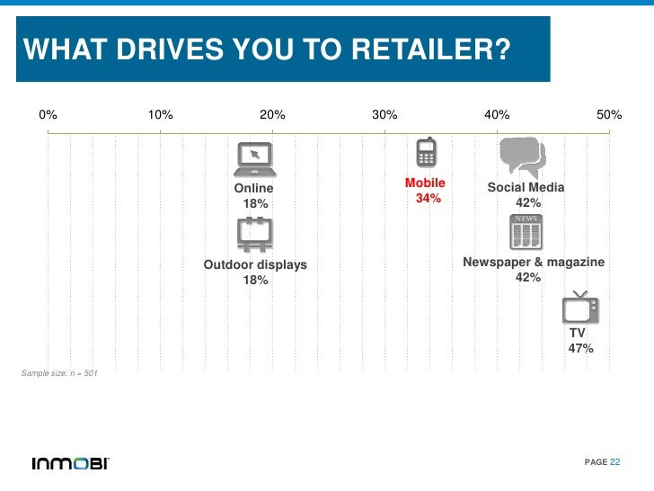 WHAT DRIVES YOU TO RETAILER?    0%                 10%           20%        30%               40%                  50%    ...