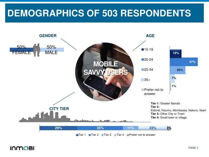 DEMOGRAPHICS OF 503 RESPONDENTS         GENDER                                                          AGE  50%      50% ...