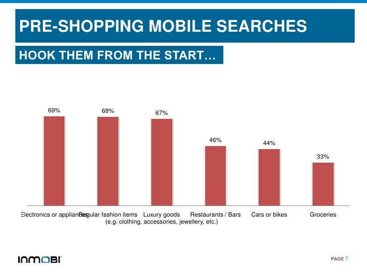 PRE-SHOPPING MOBILE SEARCHESHOOK THEM FROM THE START…          69%                 68%                 67%                ...