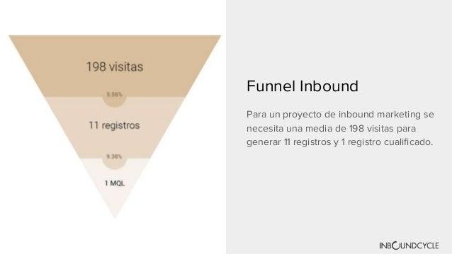 Los Resultados del inbound marketing 2017 Slide 3