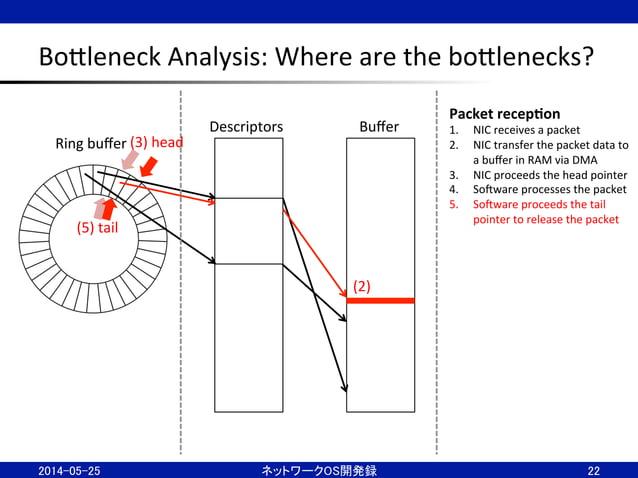 BoBleneck  Analysis:  Where  are  the  boBlenecks? 22 Ring  buffer Descriptors  Buffer Packet  recep;on ...