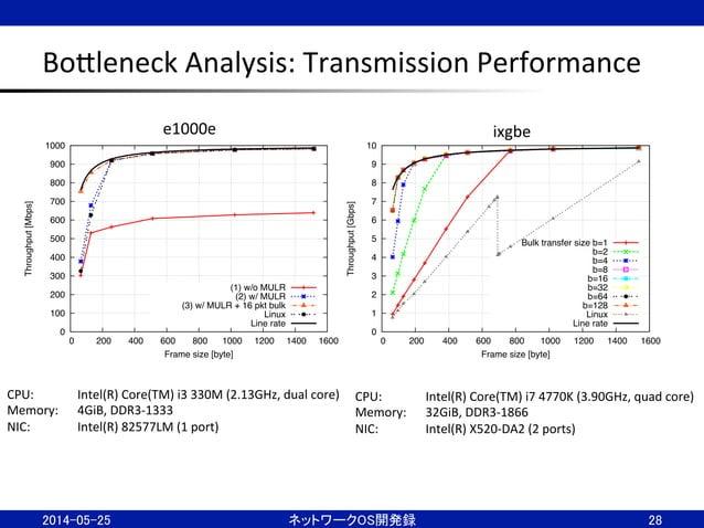 BoBleneck  Analysis:  Transmission  Performance 28 0 100 200 300 400 500 600 700 800 900 1000 0 200 400 600 800 10...