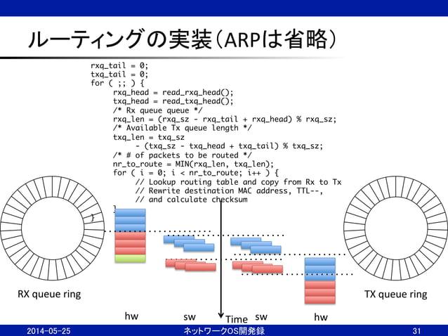 ルーティングの実装(ARPは省略) 2014-05-25  ネットワークOS開発録  31 RX  queue  ring  TX  queue  ring rxq_tail = 0; txq_tail = 0;...