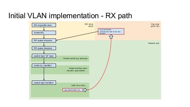 VLANs in the Linux Kernel