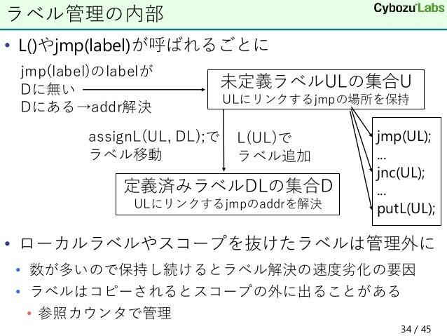 • L()やjmp(label)が呼ばれるごとに • ローカルラベルやスコープを抜けたラベルは管理外に • 数が多いので保持し続けるとラベル解決の速度劣化の要因 • ラベルはコピーされるとスコープの外に出ることがある • 参照カウンタで管理 ラ...