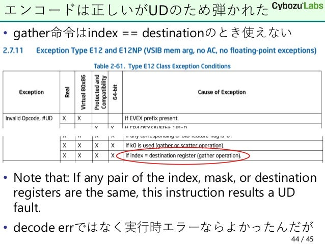 • gather命令はindex == destinationのとき使えない • Note that: If any pair of the index, mask, or destination registers are the same,...