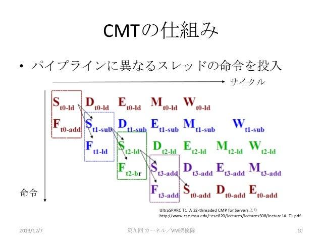 CMTの仕組み • パイプラインに異なるスレッドの命令を投入 サイクル  命令 UltraSPARC T1: A 32-threaded CMP for Serversより http://www.cse.msu.edu/~cse820/lect...