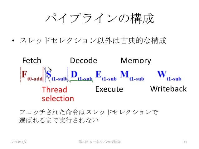 パイプラインの構成 • スレッドセレクション以外は古典的な構成  Fetch  Decode Thread selection  Memory  Execute  Writeback  フェッチされた命令はスレッドセレクションで 選ばれるまで実...