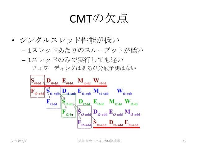 CMTの欠点 • シングルスレッド性能が低い – 1スレッドあたりのスループットが低い – 1スレッドのみで実行しても遅い フォワーディングはあるが分岐予測はない  2013/12/7  第九回 カーネル/VM探検隊  15