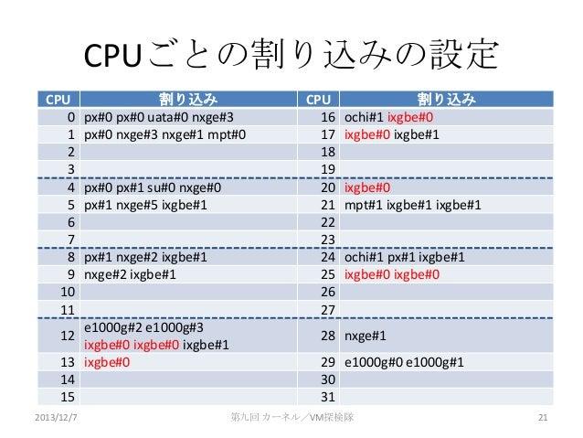 CPUごとの割り込みの設定 CPU 0 1 2 3 4 5 6 7 8 9 10 11  割り込み px#0 px#0 uata#0 nxge#3 px#0 nxge#3 nxge#1 mpt#0  px#0 px#1 su#0 nxge#0 ...