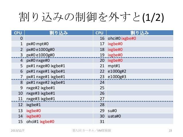 割り込みの制御を外すと(1/2) CPU 0 1 2 3 4 5 6 7 8 9 10 11 12 13 14 15 2013/12/7  割り込み px#0 mpt#0 px#0 e1000g#0 px#0 e1000g#0 px#0 nxg...