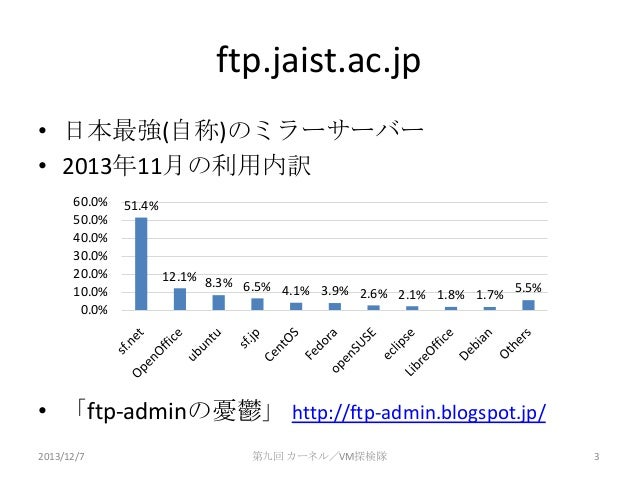 ftp.jaist.ac.jp • 日本最強(自称)のミラーサーバー • 2013年11月の利用内訳 60.0% 50.0% 40.0% 30.0% 20.0% 10.0% 0.0%  51.4%  12.1% 8.3% 6.5% 4.1% 3...