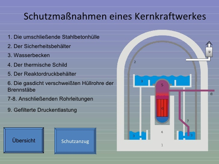 Kernkraftwerk Referat