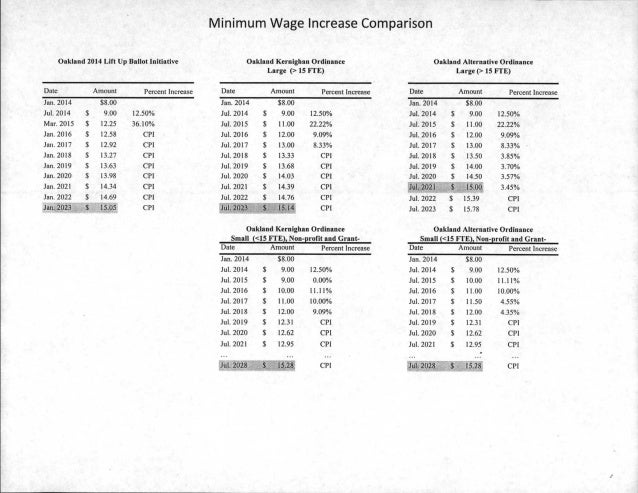 Kernighan And Mcelhaney Memo On Minimum Wage Proposal
