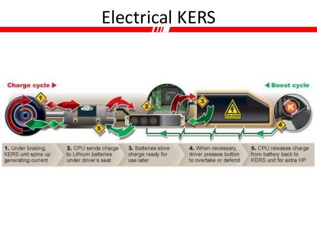 Kinetic Energy Recovery System Kers