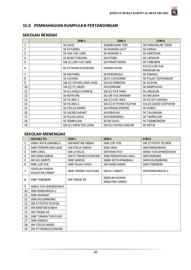 KERTAS KERJA KARNIVAL BESTARI 2014 20 15.0 PEMBAHAGIAN KUMPULAN PERTANDINGAN SEKOLAH RENDAH ZON 1 ZON 2 ZON 3 1 SK LIKAS S...