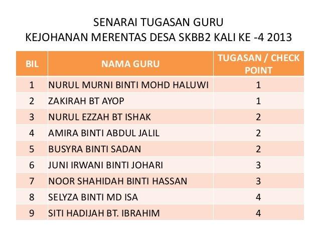 SENARAI TUGASAN GURUKEJOHANAN MERENTAS DESA SKBB2 KALI KE -4 2013                                    TUGASAN / CHECKBIL   ...