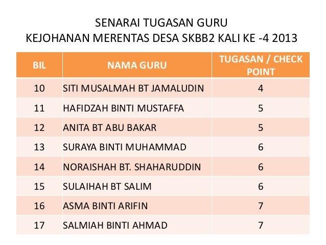 SENARAI TUGASAN GURUKEJOHANAN MERENTAS DESA SKBB2 KALI KE -4 2013                                    TUGASAN / CHECK BIL  ...