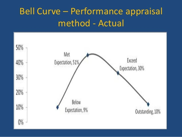 bell curve appraisal tool Bell curve is a team of engineers and copywriters who help create and run your growth strategy what we do contact we grow revenue better than a vp of growth.