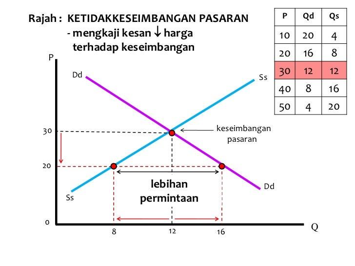 jadual keseimbangan pasaran