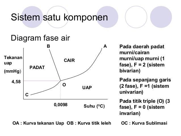 Kesetimbangan fase air dan eter membentuk kesetimbangan dengan uapnya 4 sistem satu komponen diagram fase ccuart Image collections