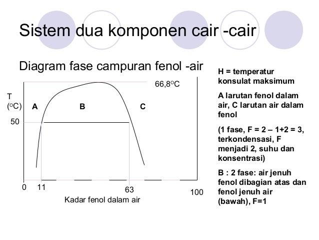 Kesetimbangan fase hitungan dikurangi satu 6 sistem dua komponen cair cair diagram fase campuran fenol air ccuart Gallery