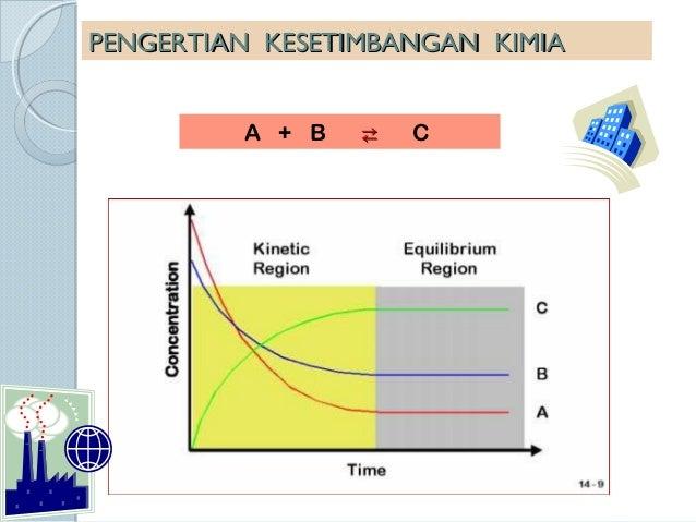 Kesetimbangan  kimia friska Slide 2
