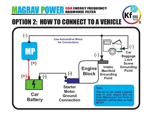 Keshe Magrav Power Manual Oct-31-2015 v2, pp.6.