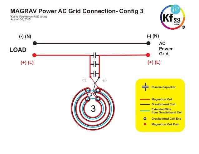 Power unit test magrav magrav