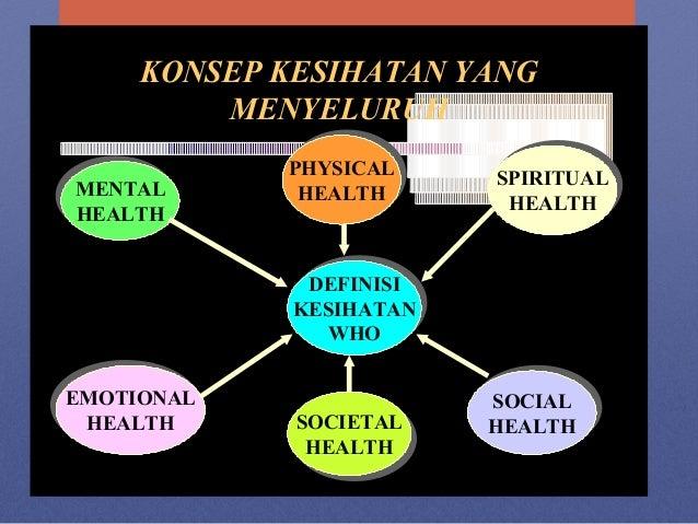 KONSEP KESIHATAN YANG MENYELURUH DEFINISI KESIHATAN WHO DEFINISI KESIHATAN WHO SPIRITUAL HEALTH SPIRITUAL HEALTH SOCIAL HE...