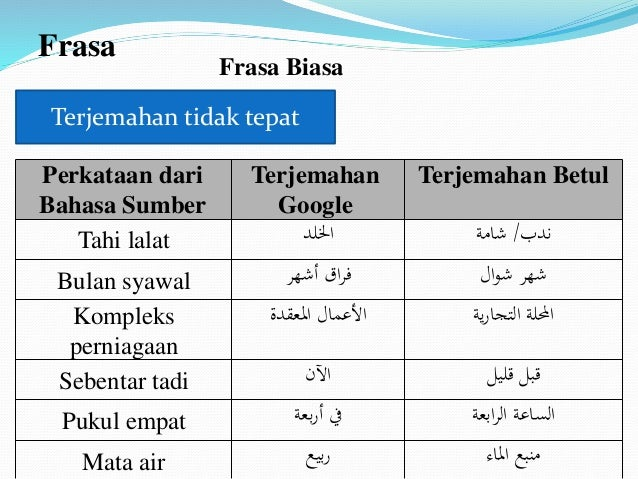 Kesilapan Terjemahan Bahasa Melayu Bahasa Arab Dalam