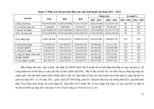 11 Bảng 1.1 Phân tích kết quả hoạt động sản xuất kinh doanh giai đoạn 2012 - 2014 Chỉ tiêu Chênh lệch So sánh(%) 2012 2013...