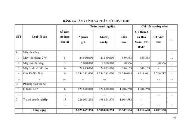 40 BẢNG 2.6 BẢNG TÍNH VÀ PHÂN BỔ KHẤU HAO STT Loại tài sản Số năm sử dụng còn lại Toàn doanh nghiệp Chi tiết ra công trình...
